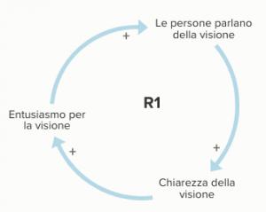 La vision in azienda